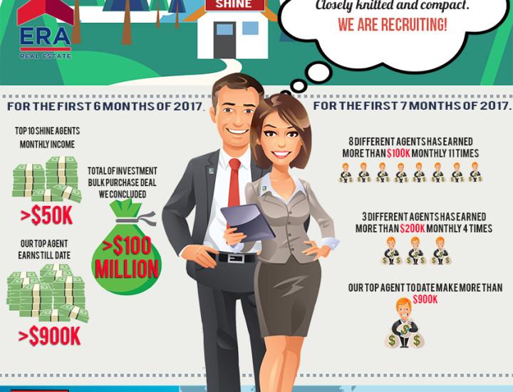 ERA Shine Group Recruitment Infographic